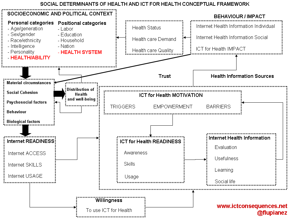 social-determinants-of-health-and-ict-for-health-conceptual-framework