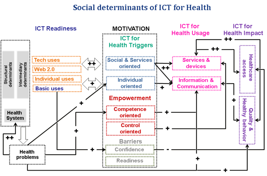 social-determinants-of-ict-for-ehealth-key-dimensions